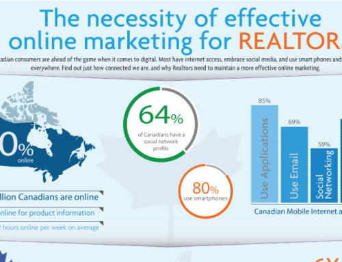 The necessity of effective online marketing for Real Estate Agents