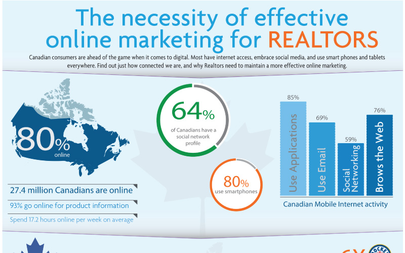 the-necessity-of-effective-online-marketing-for-real-estate-agents-cover